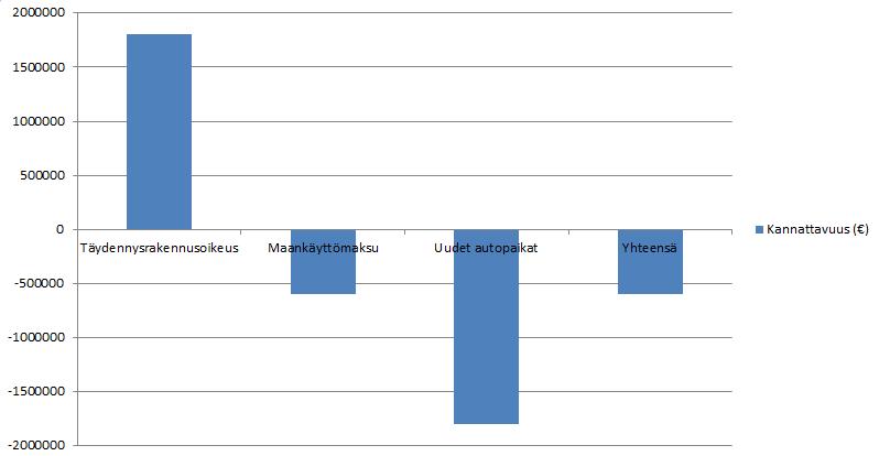 T-C3-A4ydennysrakentaminen_kannattavuus