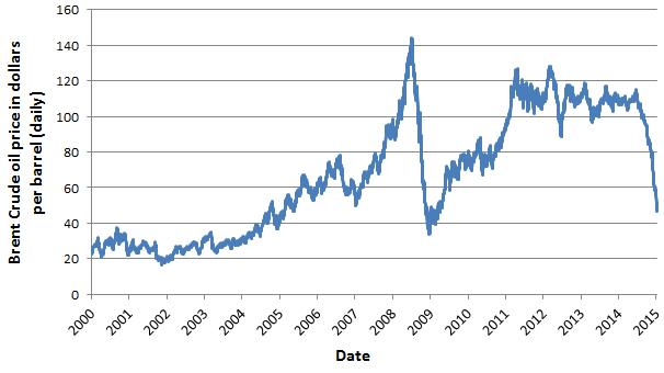 Öljyn hinnanlasku aiheuttaa vaikeuksia Venäjälle