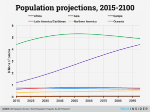 regional-population-projections-centered-legend